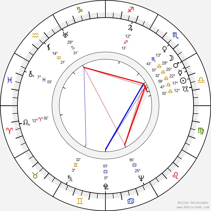 Betty Noyes - Birth horoscope chart