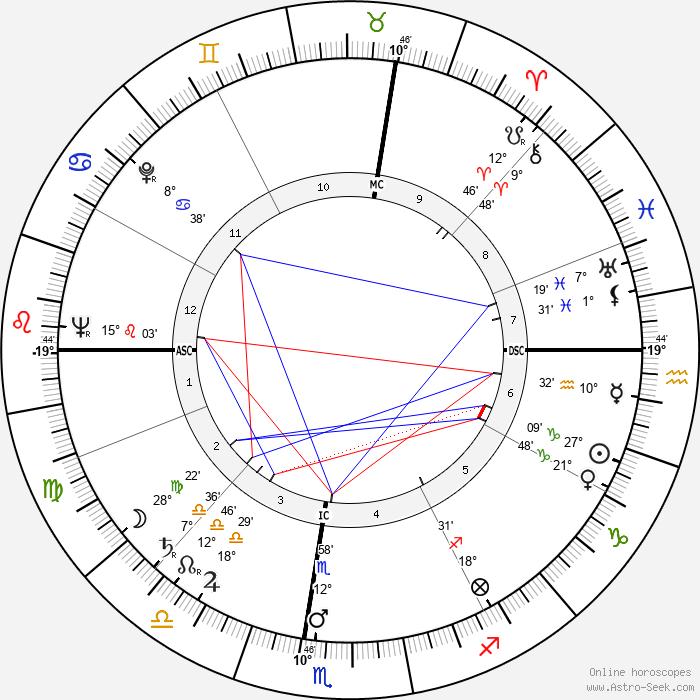 Betty White - Birth horoscope chart