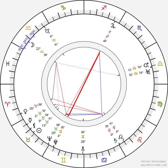 Beulah Bondi - Birth horoscope chart