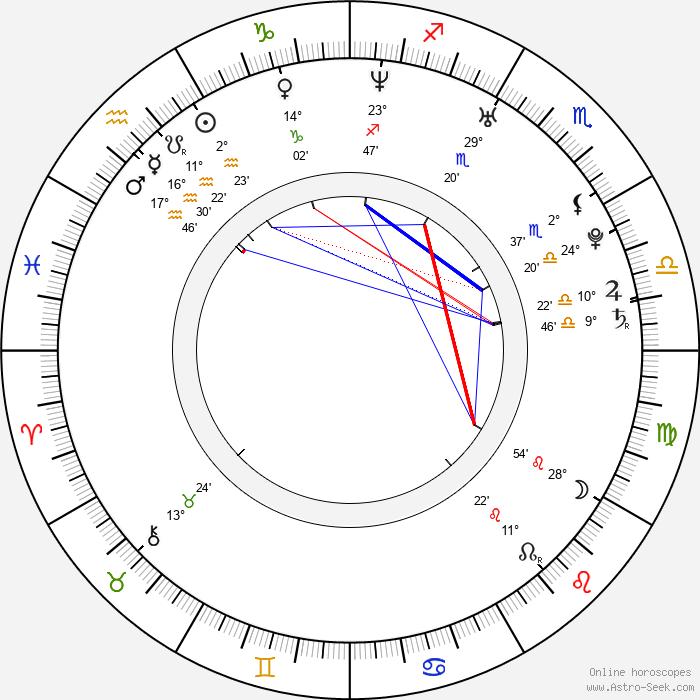 Beverley Mitchell - Birth horoscope chart