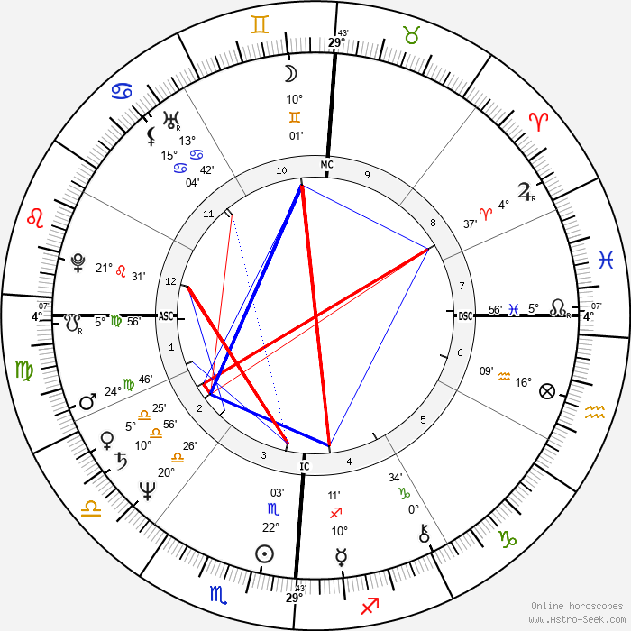 Beverly D'Angelo - Birth horoscope chart