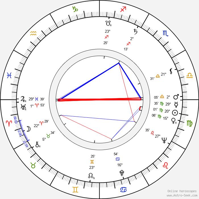 Beverly Polcyn - Birth horoscope chart