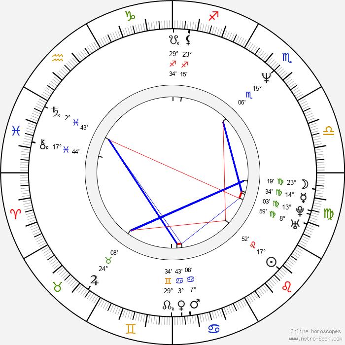 Beverly Randolph - Birth horoscope chart