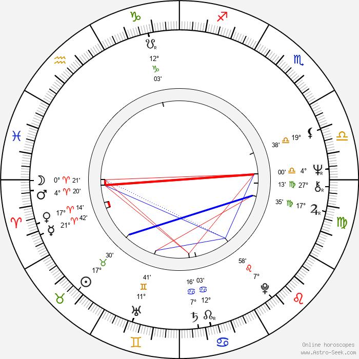 Beverly Shaffer - Birth horoscope chart