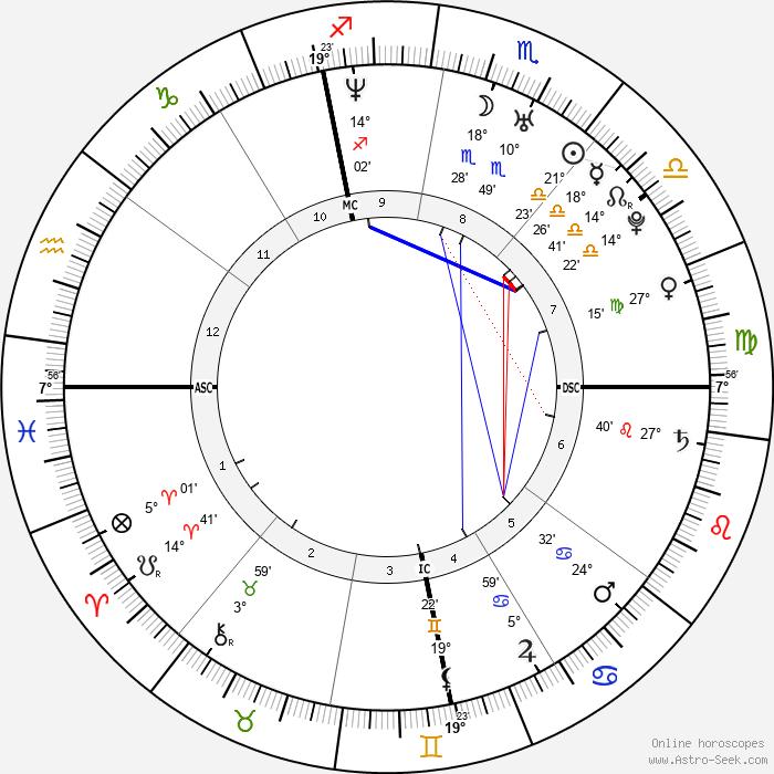 Bianca Beauchamp - Birth horoscope chart