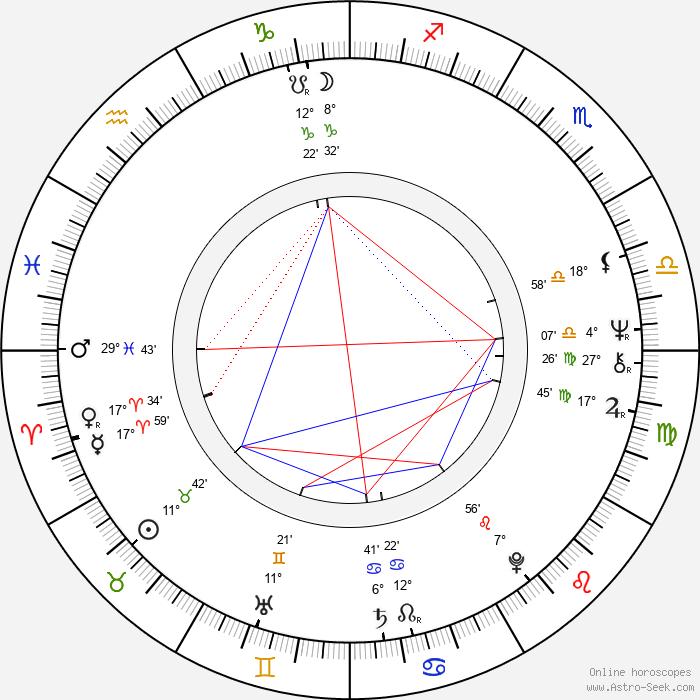 Bianca Jagger - Birth horoscope chart