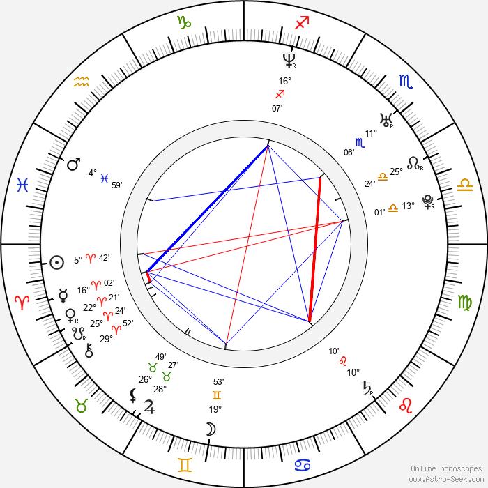 Bianca Kajlich - Birth horoscope chart