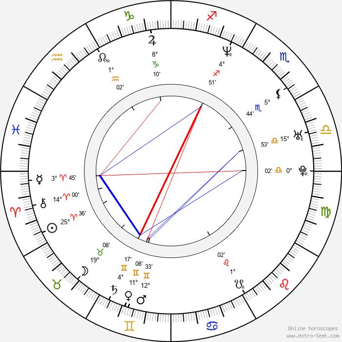Bibiana Ondrejková - Birth horoscope chart