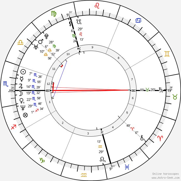 Bibiana Perez - Birth horoscope chart