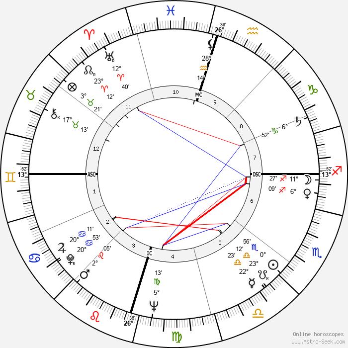 Big Bopper - Birth horoscope chart