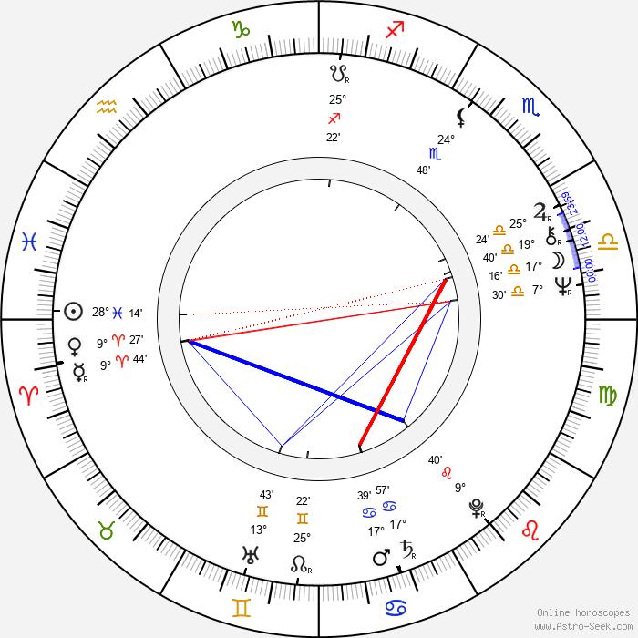 Bigas Luna - Birth horoscope chart