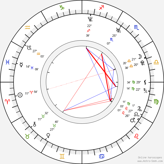 Bijou Phillips - Birth horoscope chart