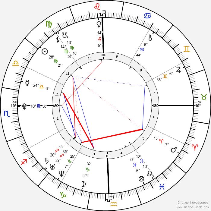 Bilawal Bhutto Zardari - Birth horoscope chart