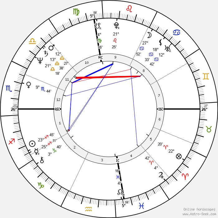 Bill Bateman - Birth horoscope chart