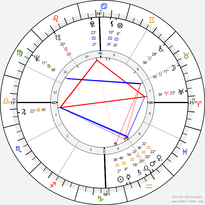 Bill Bixby - Birth horoscope chart