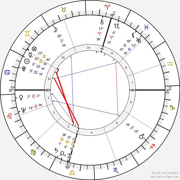 Bill Blass - Birth horoscope chart