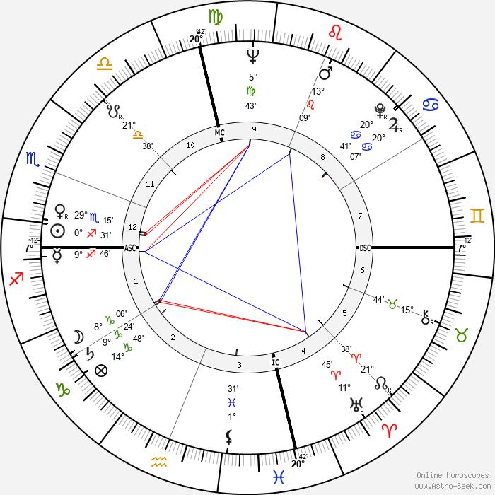 Bill Brock - Birth horoscope chart