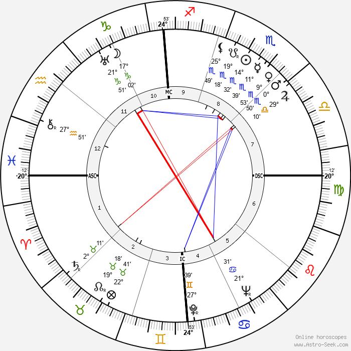 Bill Brubaker - Birth horoscope chart