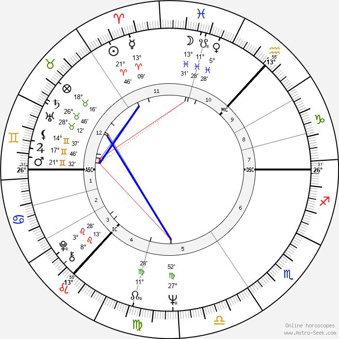 Bill Bryden - Birth horoscope chart