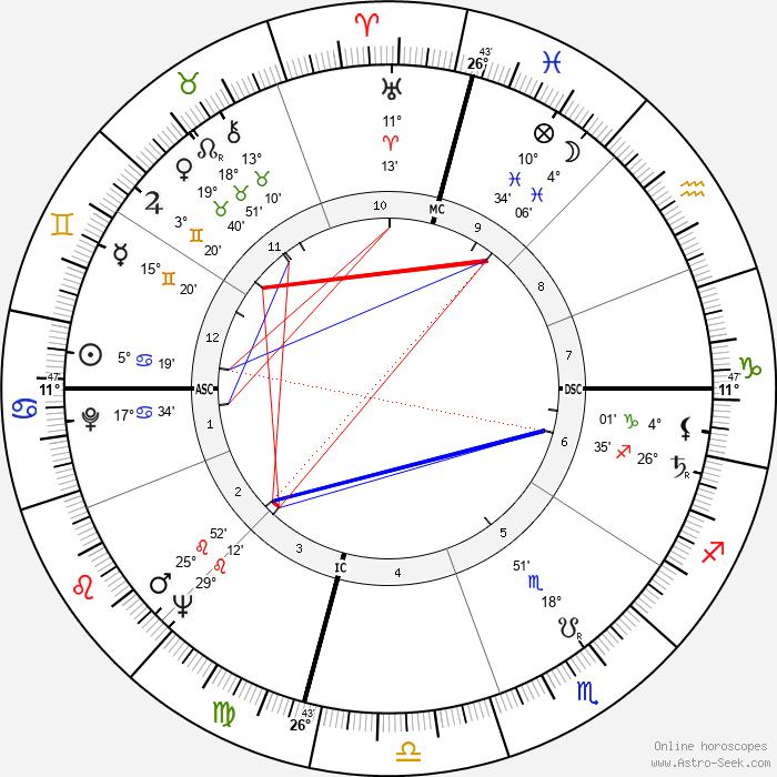 Bill Camfield - Birth horoscope chart
