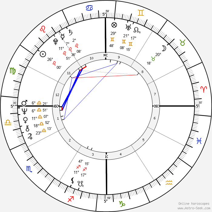 Bill Clinton - Birth horoscope chart