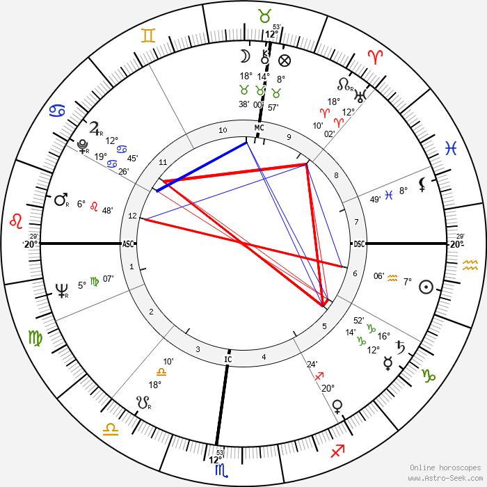 Bill Cook - Birth horoscope chart