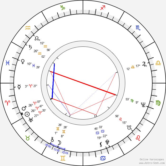 Bill Douglas - Birth horoscope chart