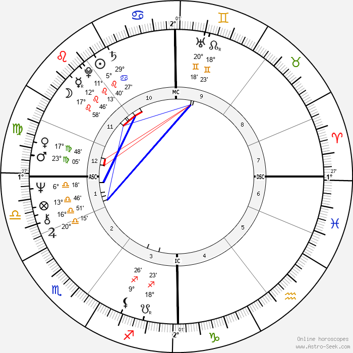 Bill Forsyth - Birth horoscope chart
