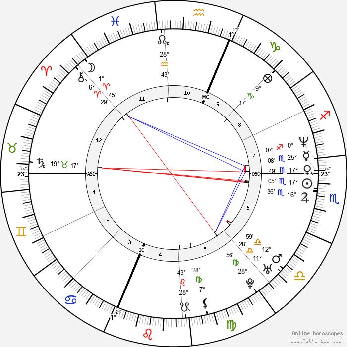 Bill Guerin - Birth horoscope chart
