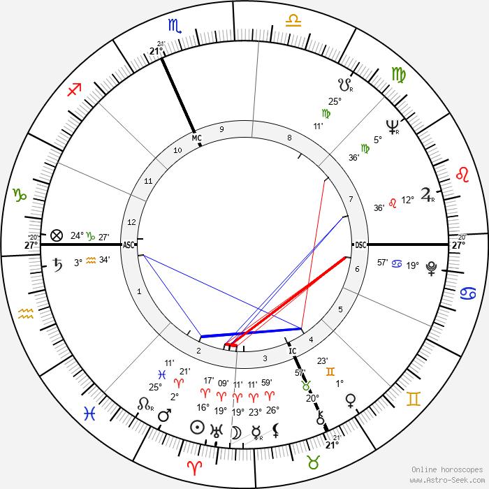 Bill Hardman - Birth horoscope chart