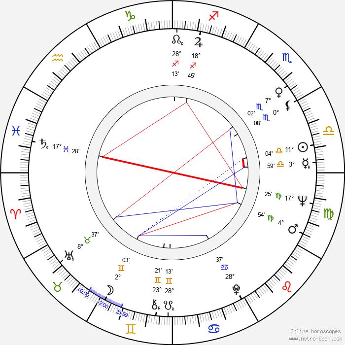Bill Hinzman - Birth horoscope chart