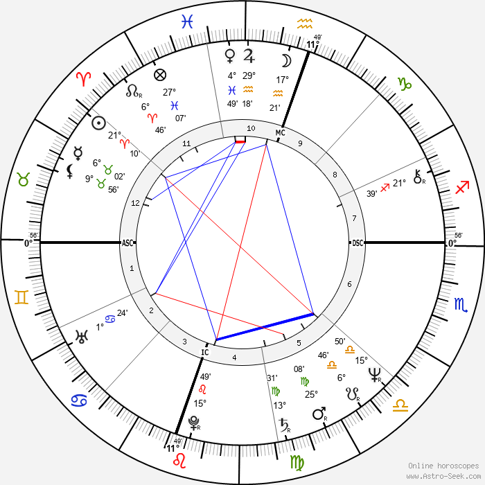 Bill Irwin - Birth horoscope chart
