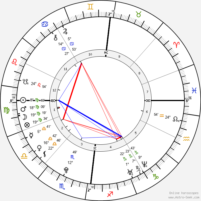 Bill Kaulitz - Birth horoscope chart