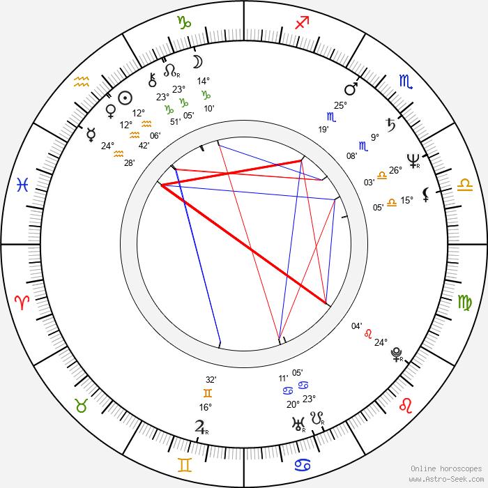 Bill Mumy - Birth horoscope chart