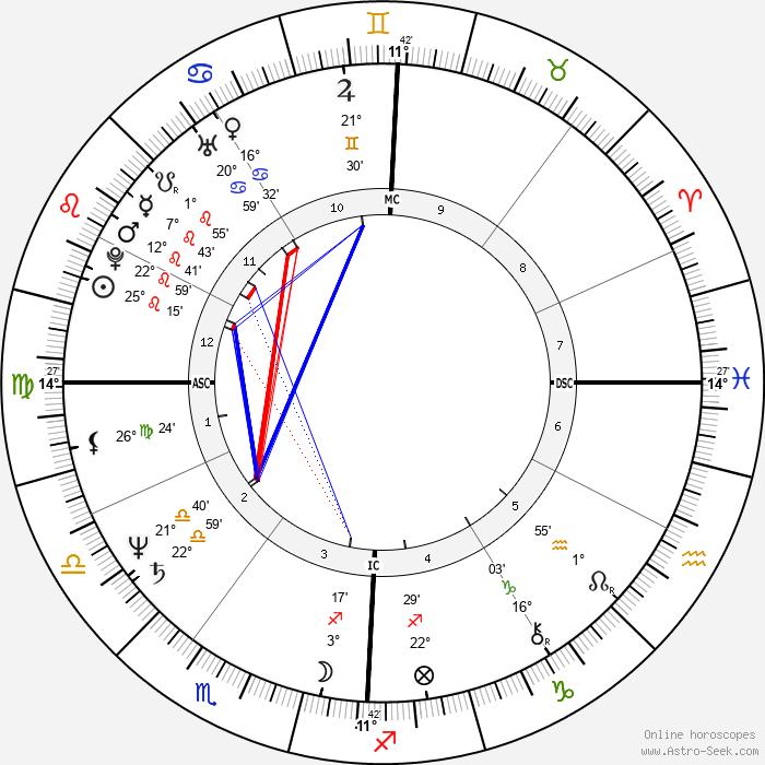 Bill Roorbach - Birth horoscope chart