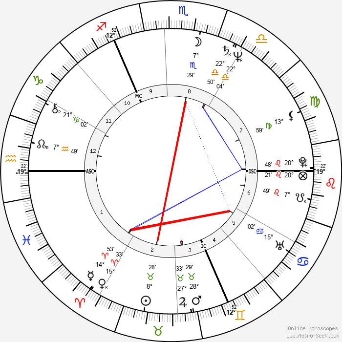 Bill Sheeran - Birth horoscope chart