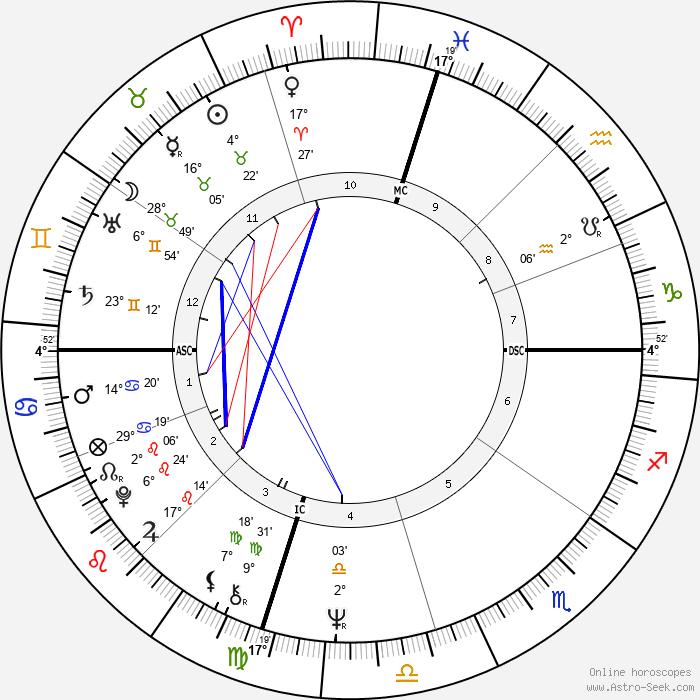 Bill Singer - Birth horoscope chart