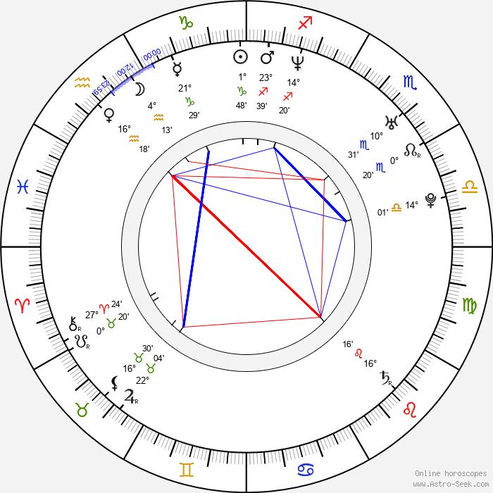 Bill Thompson - Birth horoscope chart