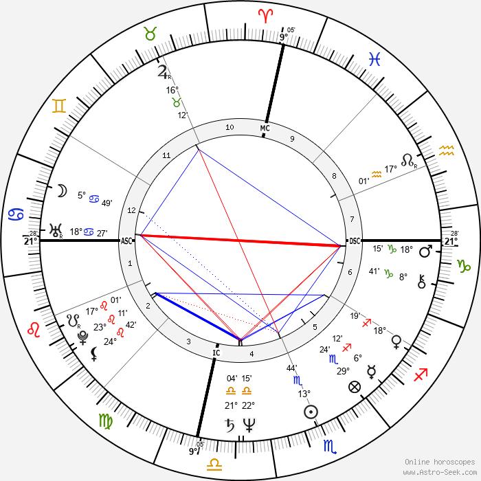 Bill Walton - Birth horoscope chart
