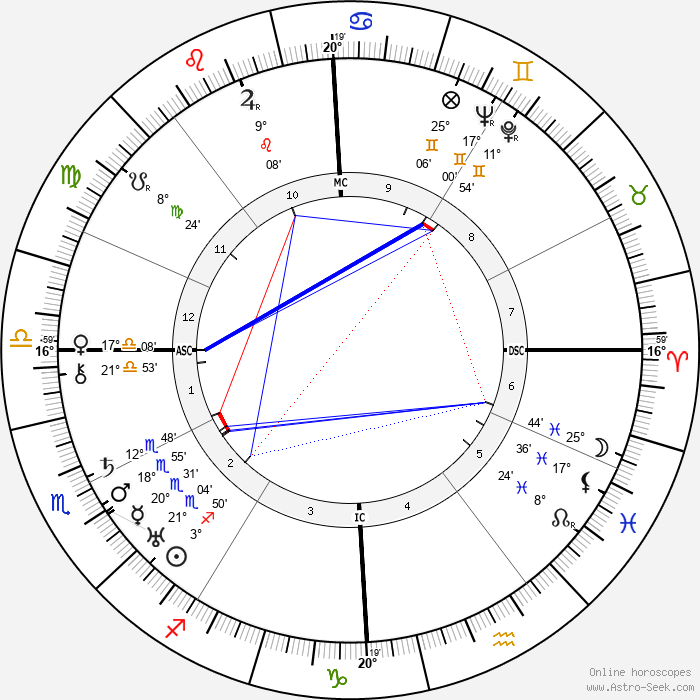 Bill Wilson - Birth horoscope chart