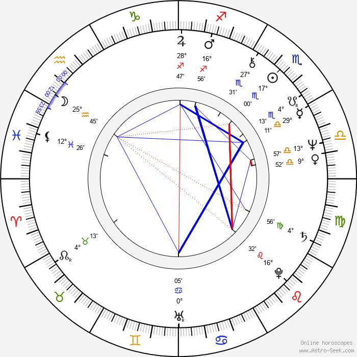 Bille August - Birth horoscope chart