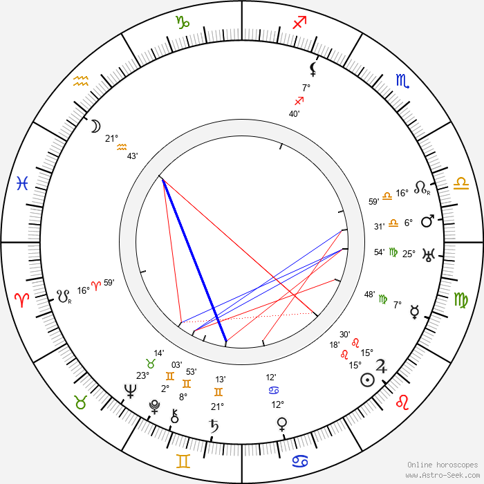 Billie Burke - Birth horoscope chart