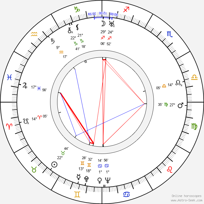 Billie Dove - Birth horoscope chart