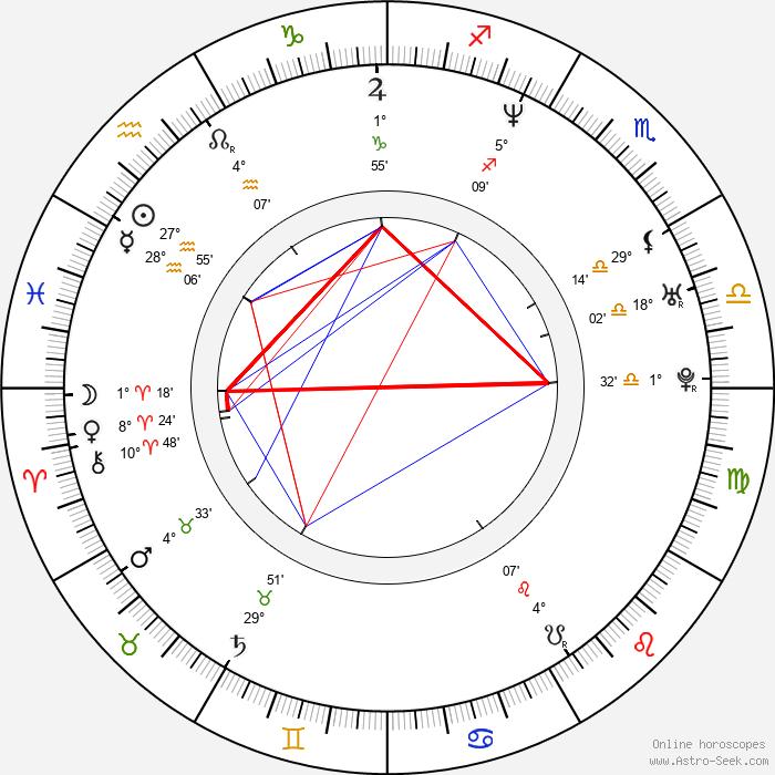 Billie Joe Armstrong - Birth horoscope chart