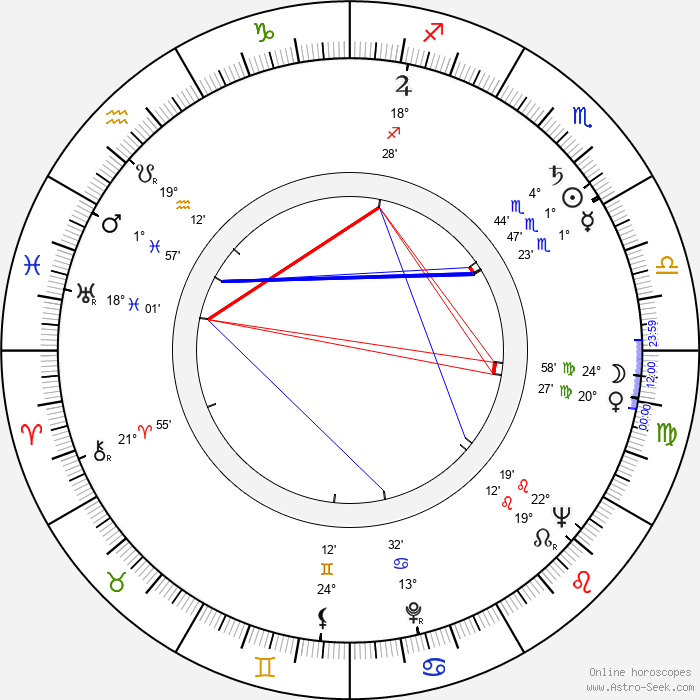 Billy Barty - Birth horoscope chart