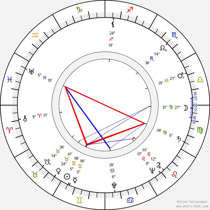 Billy Beck - Birth horoscope chart
