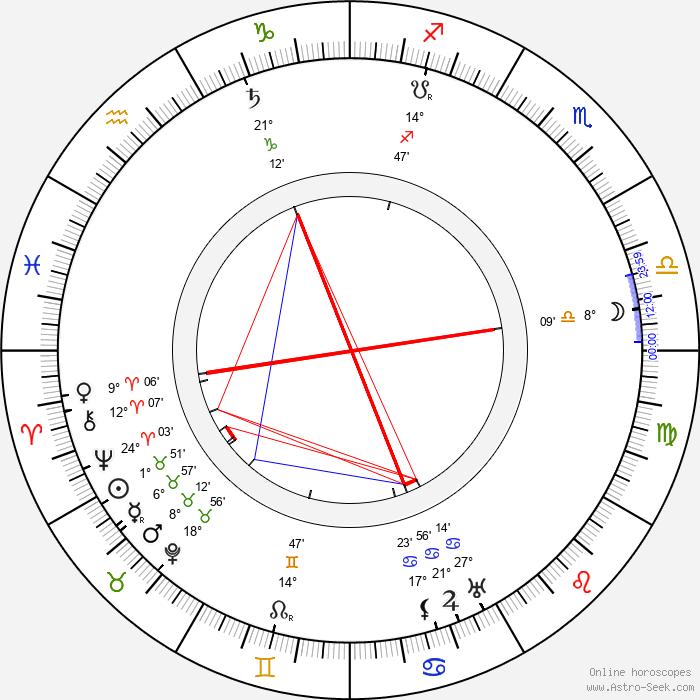 Billy Bitzer - Birth horoscope chart