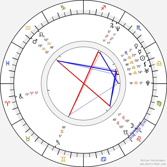 Billy Bush - Birth horoscope chart