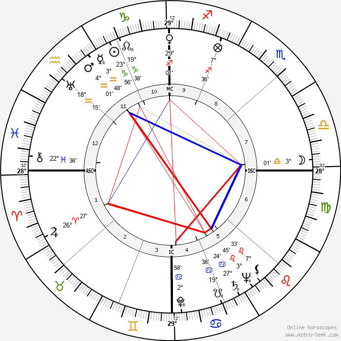 Billy Butterfield - Birth horoscope chart
