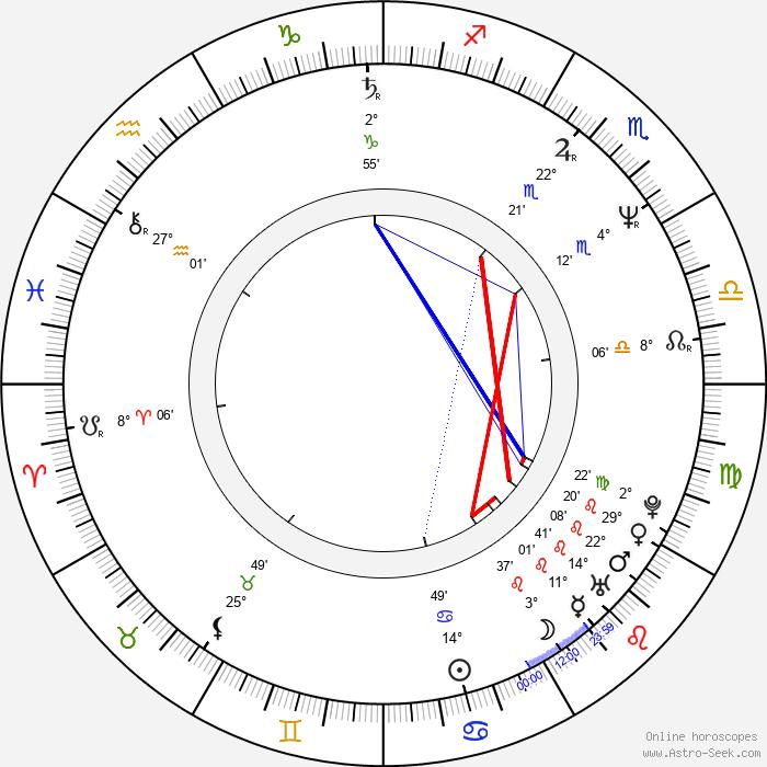 Billy Campbell - Birth horoscope chart